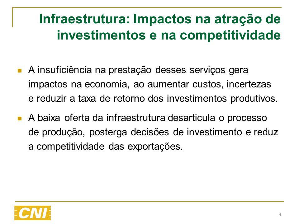  A insuficiência na prestação desses serviços gera impactos na economia, ao aumentar custos, incertezas e reduzir a taxa de retorno dos investimentos
