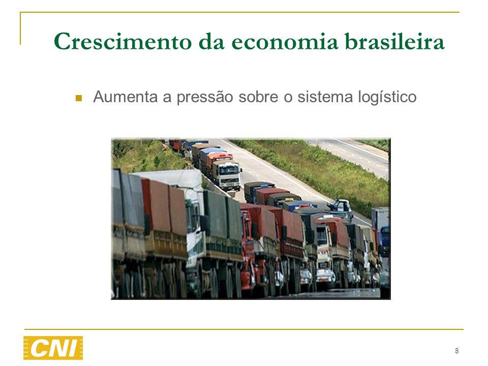 8 Crescimento da economia brasileira  Aumenta a pressão sobre o sistema logístico