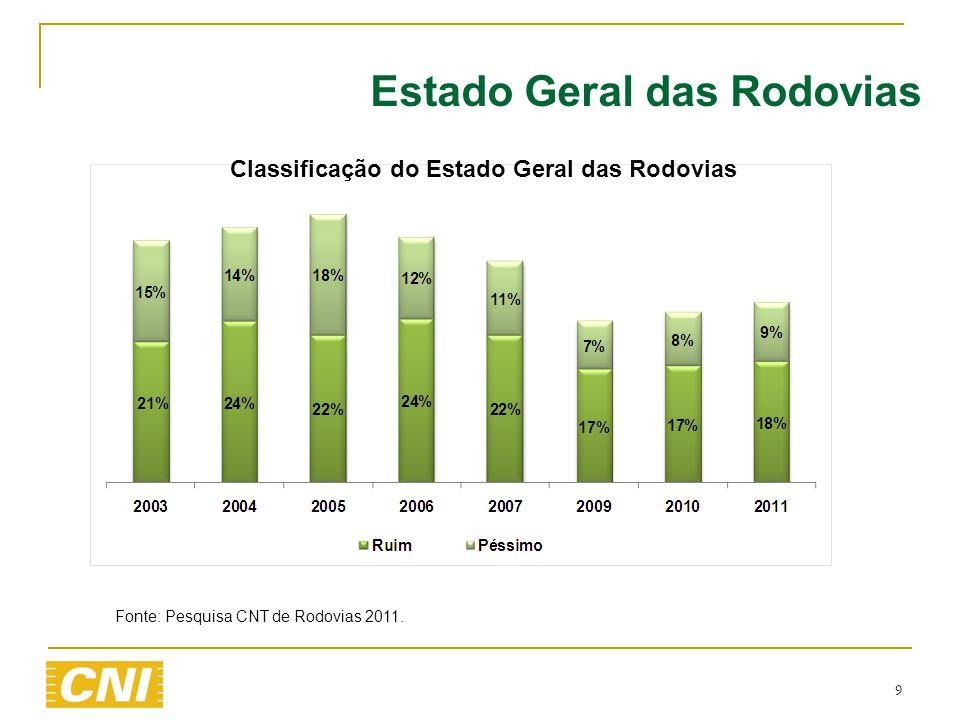 9 Estado Geral das Rodovias Fonte: Pesquisa CNT de Rodovias 2011. Classificação do Estado Geral das Rodovias