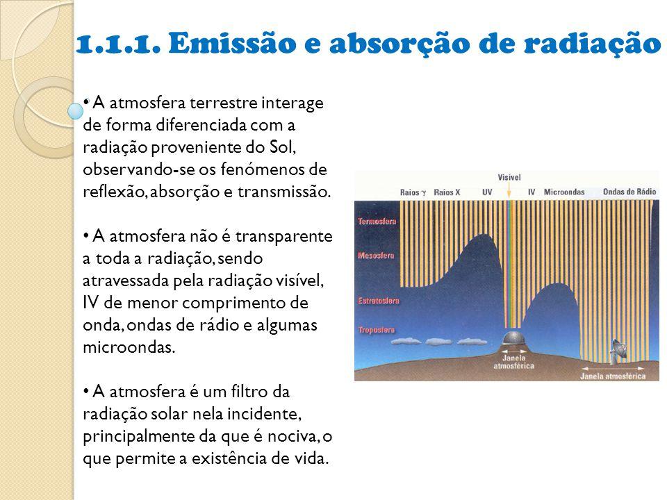 1.1.1. Emissão e absorção de radiação • A atmosfera terrestre interage de forma diferenciada com a radiação proveniente do Sol, observando-se os fenóm