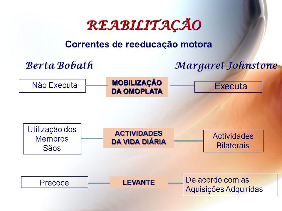 Correntes de reeducação motora Berta Bobath Não Executa REABILITAÇÃO Margaret Johnstone ACTIVIDADES DA VIDA DIÁRIA MOBILIZAÇÃO DA OMOPLATA LEVANTE Uti