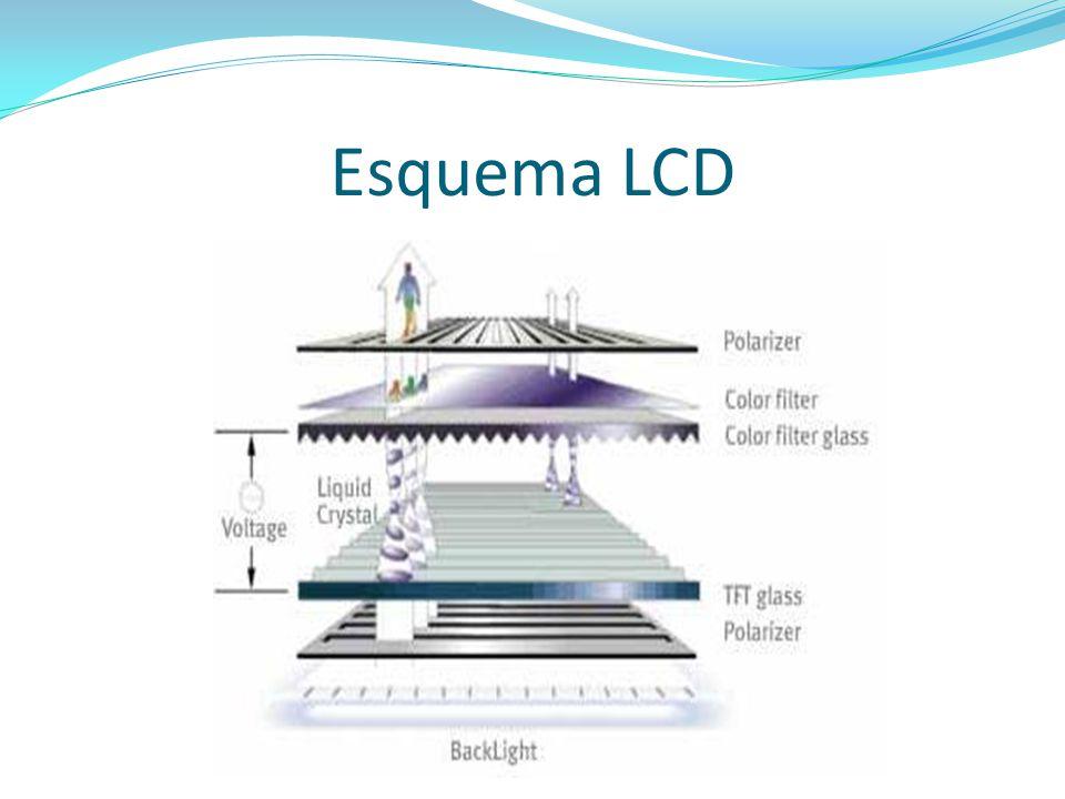 Esquema LCD