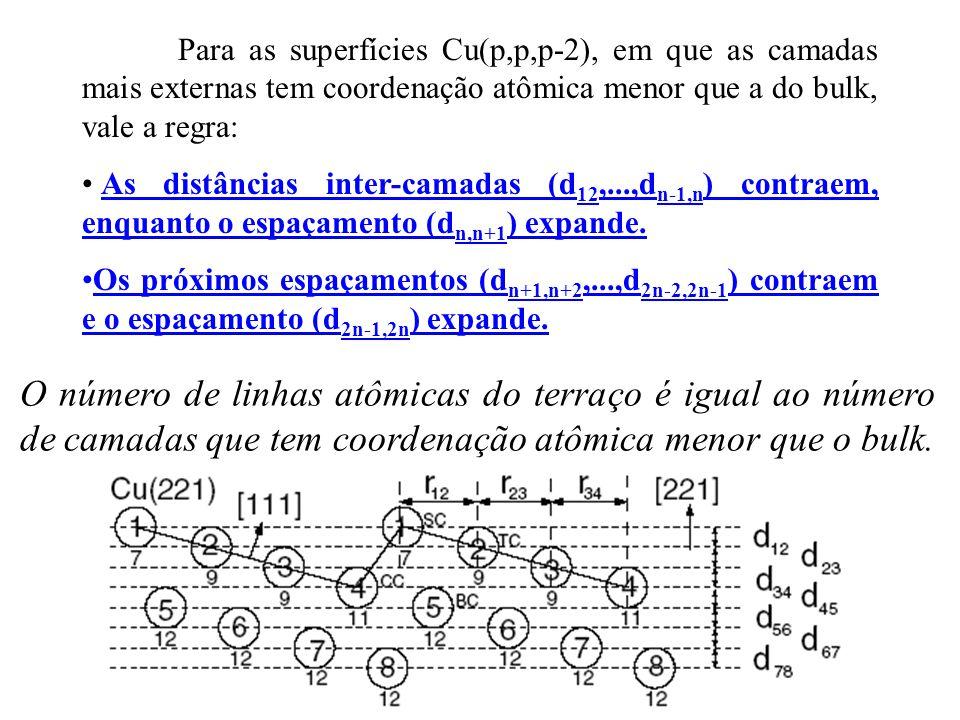 Para as superfícies Cu(p,p,p-2), em que as camadas mais externas tem coordenação atômica menor que a do bulk, vale a regra: • As distâncias inter-cama