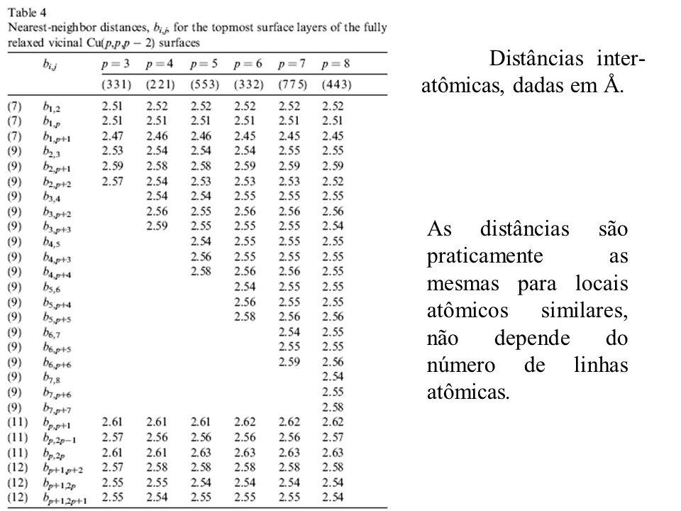 Distâncias inter- atômicas, dadas em Å. As distâncias são praticamente as mesmas para locais atômicos similares, não depende do número de linhas atômi