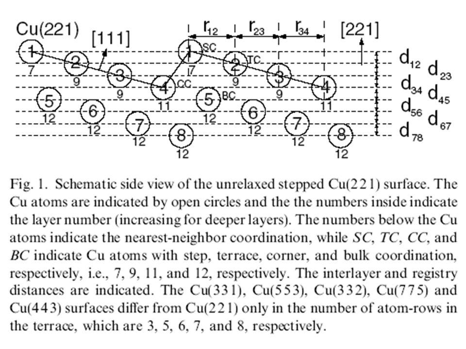 Resultados em: QLEED terraços com até 4 linhas atômicas Primeiros Princípios até 5 linhas atômicas Cálculos empíricos Embebbed atom method (EAM) Várias linhas atômicas, porém não reproduzem tão bem, conhecidas seqüências de relaxação, calculadas por all-electron first-principle calculations .