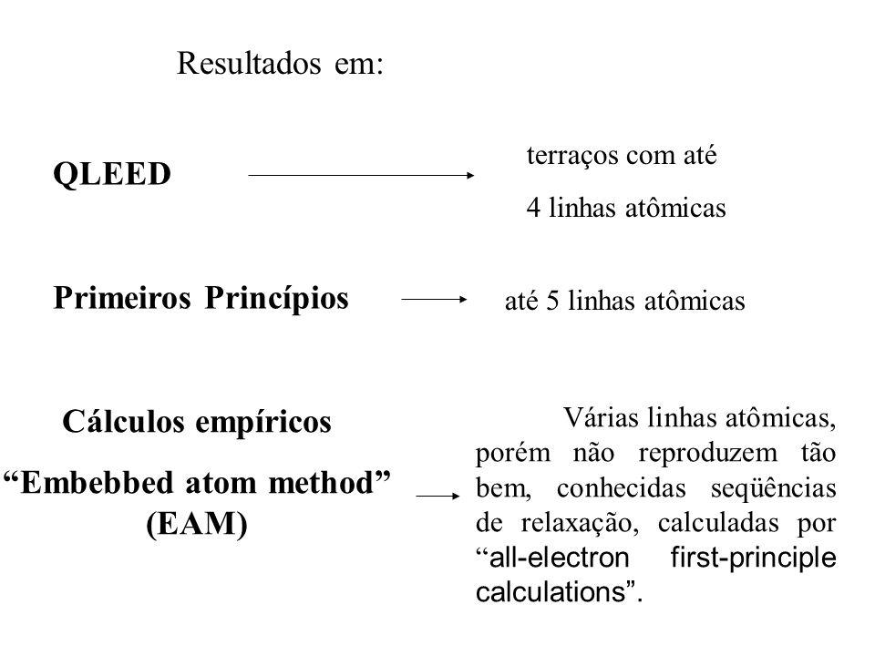 """Resultados em: QLEED terraços com até 4 linhas atômicas Primeiros Princípios até 5 linhas atômicas Cálculos empíricos """"Embebbed atom method"""" (EAM) Vár"""