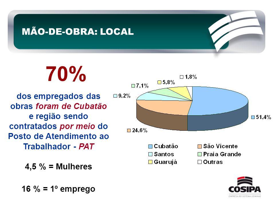 MÃO-DE-OBRA: LOCAL dos empregados das obras foram de Cubatão e região sendo contratados por meio do Posto de Atendimento ao Trabalhador - PAT 4,5 % =