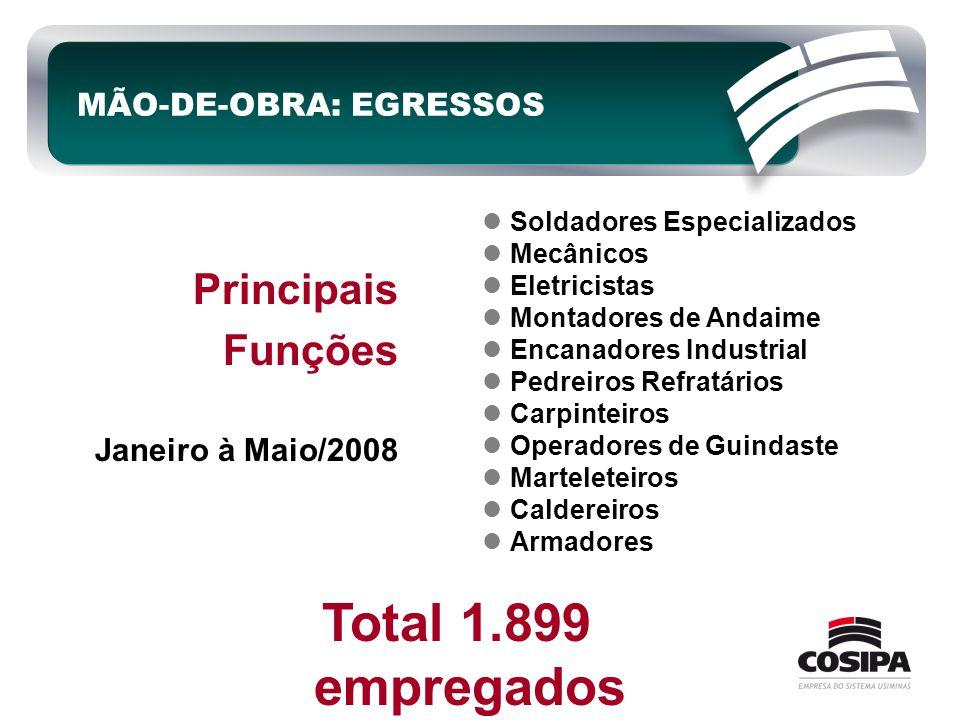MÃO-DE-OBRA: EGRESSOS Principais Funções Janeiro à Maio/2008 Total 1.899 empregados  Soldadores Especializados  Mecânicos  Eletricistas  Montadore