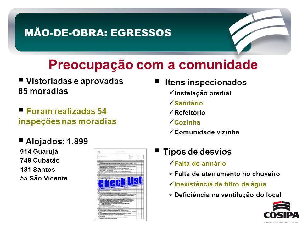 MÃO-DE-OBRA: EGRESSOS  Itens inspecionados  Instalação predial  Sanitário  Refeitório  Cozinha  Comunidade vizinha  Tipos de desvios  Falta de