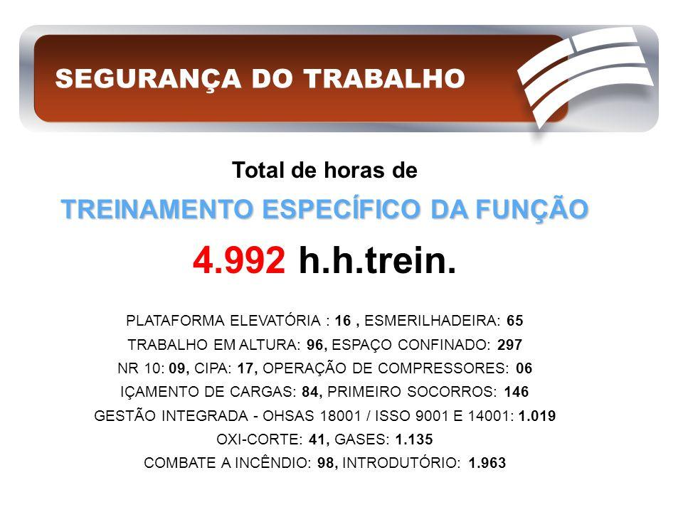 Total de horas de TREINAMENTO ESPECÍFICO DA FUNÇÃO 4.992 h.h.trein. PLATAFORMA ELEVATÓRIA : 16, ESMERILHADEIRA: 65 TRABALHO EM ALTURA: 96, ESPAÇO CONF