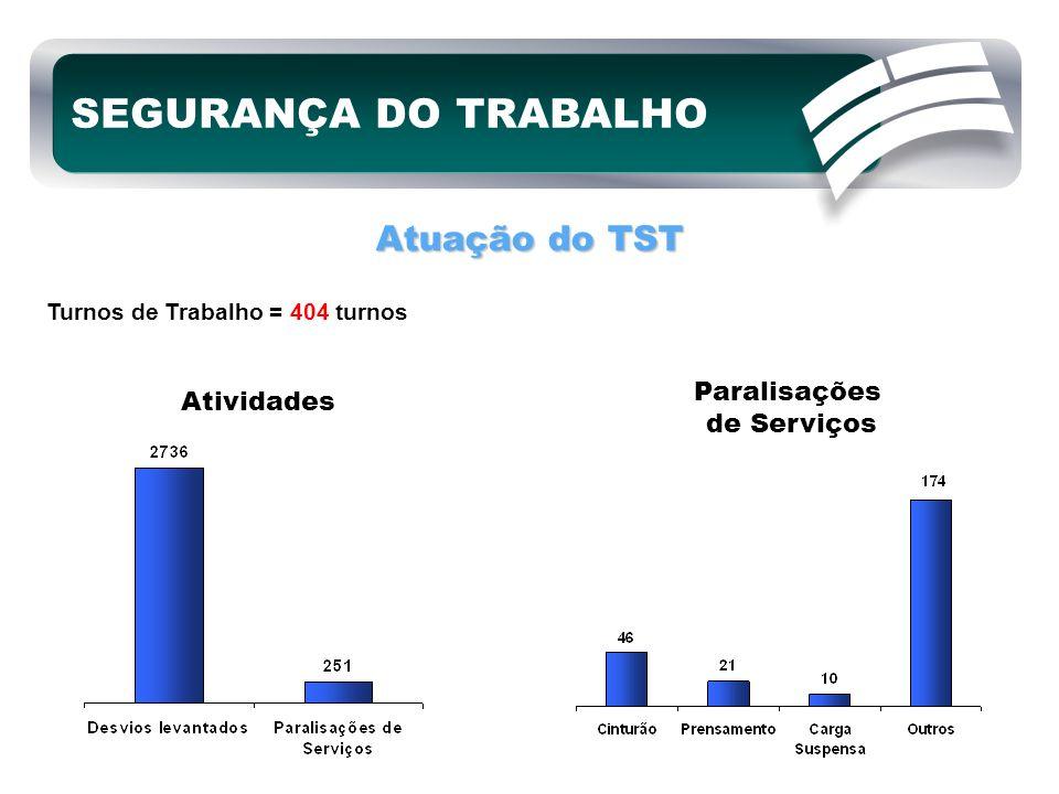 Atuação do TST Turnos de Trabalho = 404 turnos Atividades Paralisações de Serviços SEGURANÇA DO TRABALHO