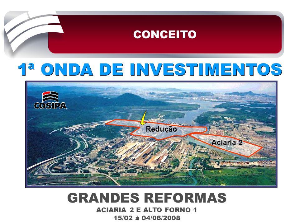 1ª ONDA DE INVESTIMENTOS CONCEITO GRANDES REFORMAS ACIARIA 2 E ALTO FORNO 1 15/02 à 04/06/2008 Aciaria 2 Redução