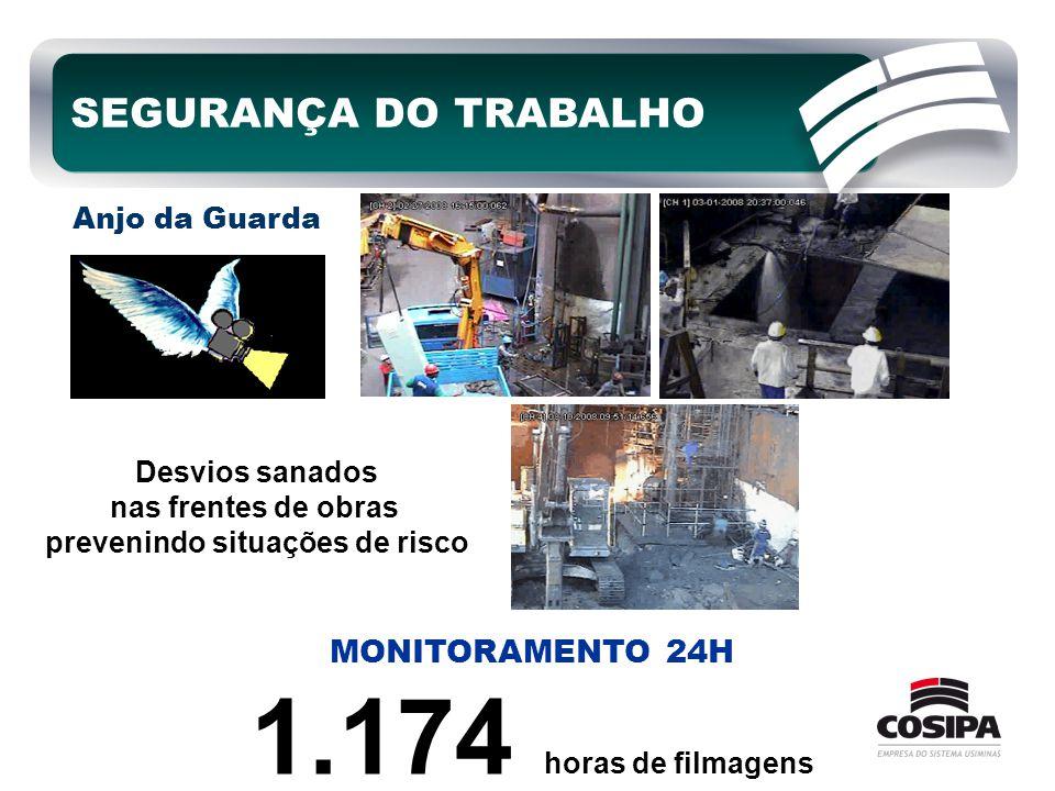 MONITORAMENTO 24H 1.174 horas de filmagens SEGURANÇA DO TRABALHO Anjo da Guarda Desvios sanados nas frentes de obras prevenindo situações de risco