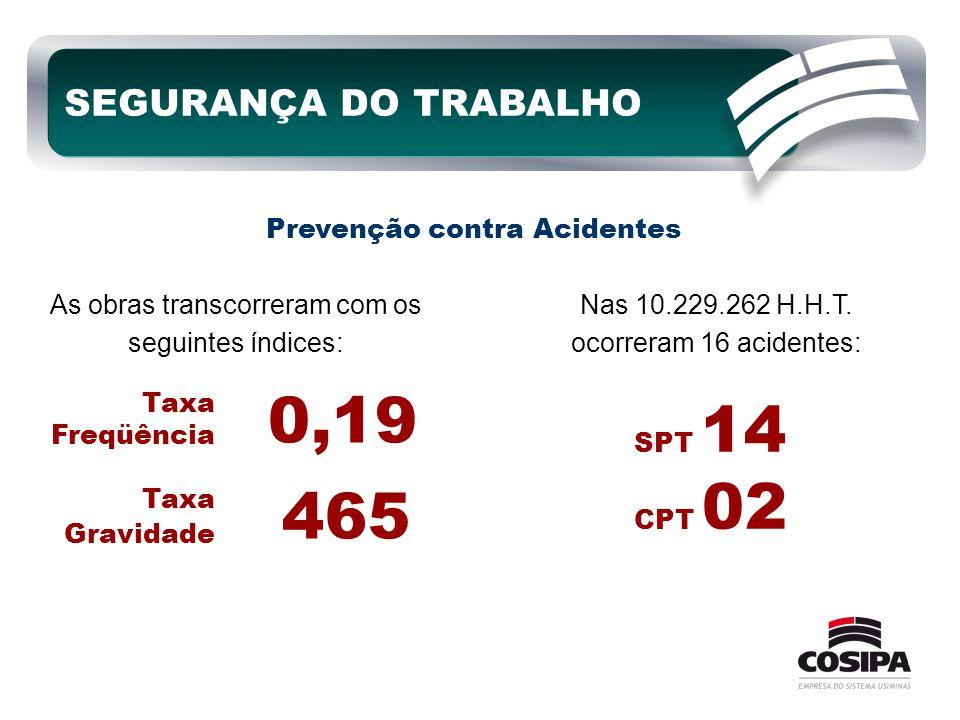 SEGURANÇA DO TRABALHO Prevenção contra Acidentes As obras transcorreram com os seguintes índices: Taxa Freqüência Taxa Gravidade 0,19 465 Nas 10.229.2