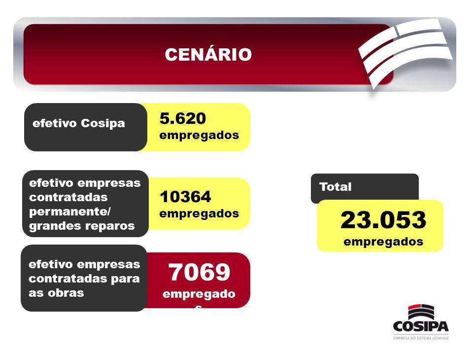 CENÁRIO efetivo Cosipa 5.620 empregados efetivo empresas contratadas permanente/ grandes reparos efetivo empresas contratadas para as obras 7069 empre