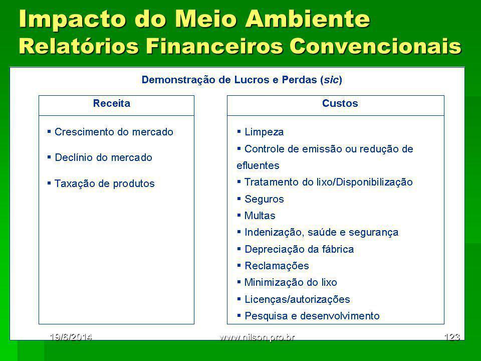 Impacto do Meio Ambiente Relatórios Financeiros Convencionais 19/6/2014123www.nilson.pro.br