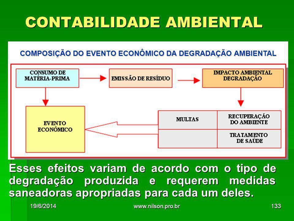 CONTABILIDADE AMBIENTAL COMPOSIÇÃO DO EVENTO ECONÔMICO DA DEGRADAÇÃO AMBIENTAL Esses efeitos variam de acordo com o tipo de degradação produzida e requerem medidas saneadoras apropriadas para cada um deles.