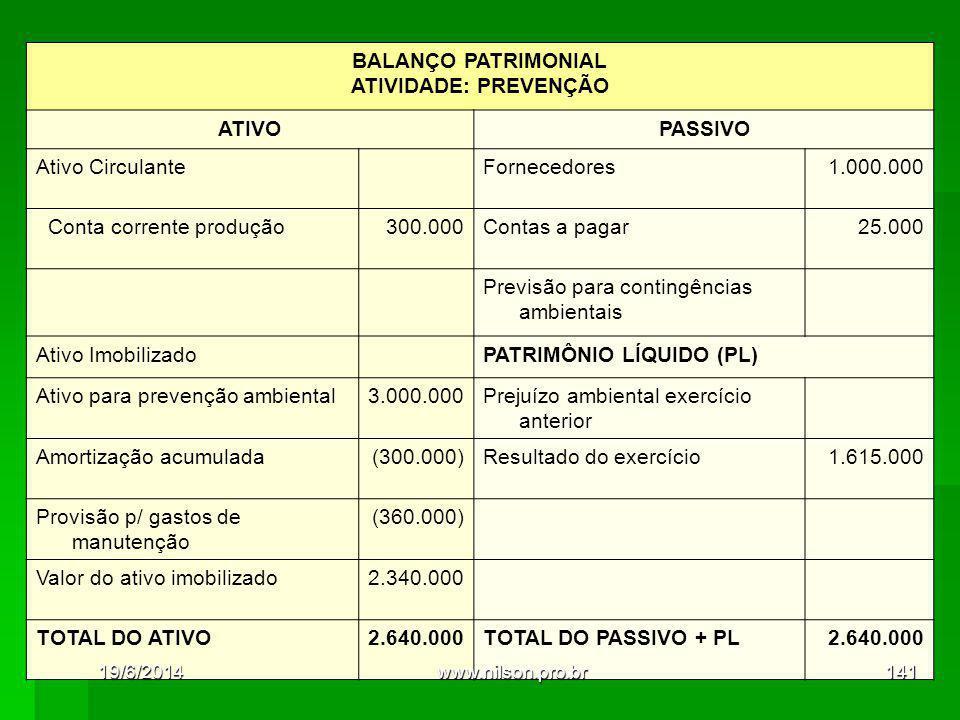 BALANÇO PATRIMONIAL ATIVIDADE: PREVENÇÃO ATIVOPASSIVO Ativo Circulante Fornecedores1.000.000 Conta corrente produção300.000Contas a pagar25.000 Previsão para contingências ambientais Ativo Imobilizado PATRIMÔNIO LÍQUIDO (PL) Ativo para prevenção ambiental3.000.000Prejuízo ambiental exercício anterior Amortização acumulada(300.000)Resultado do exercício1.615.000 Provisão p/ gastos de manutenção (360.000) Valor do ativo imobilizado2.340.000 TOTAL DO ATIVO2.640.000TOTAL DO PASSIVO + PL2.640.000 19/6/2014141www.nilson.pro.br