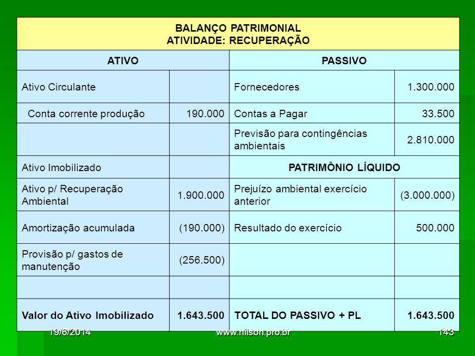 BALANÇO PATRIMONIAL ATIVIDADE: RECUPERAÇÃO ATIVOPASSIVO Ativo Circulante Fornecedores1.300.000 Conta corrente produção190.000Contas a Pagar33.500 Previsão para contingências ambientais 2.810.000 Ativo Imobilizado PATRIMÔNIO LÍQUIDO Ativo p/ Recuperação Ambiental 1.900.000 Prejuízo ambiental exercício anterior (3.000.000) Amortização acumulada(190.000)Resultado do exercício500.000 Provisão p/ gastos de manutenção (256.500) Valor do Ativo Imobilizado1.643.500TOTAL DO PASSIVO + PL1.643.500 19/6/2014143www.nilson.pro.br