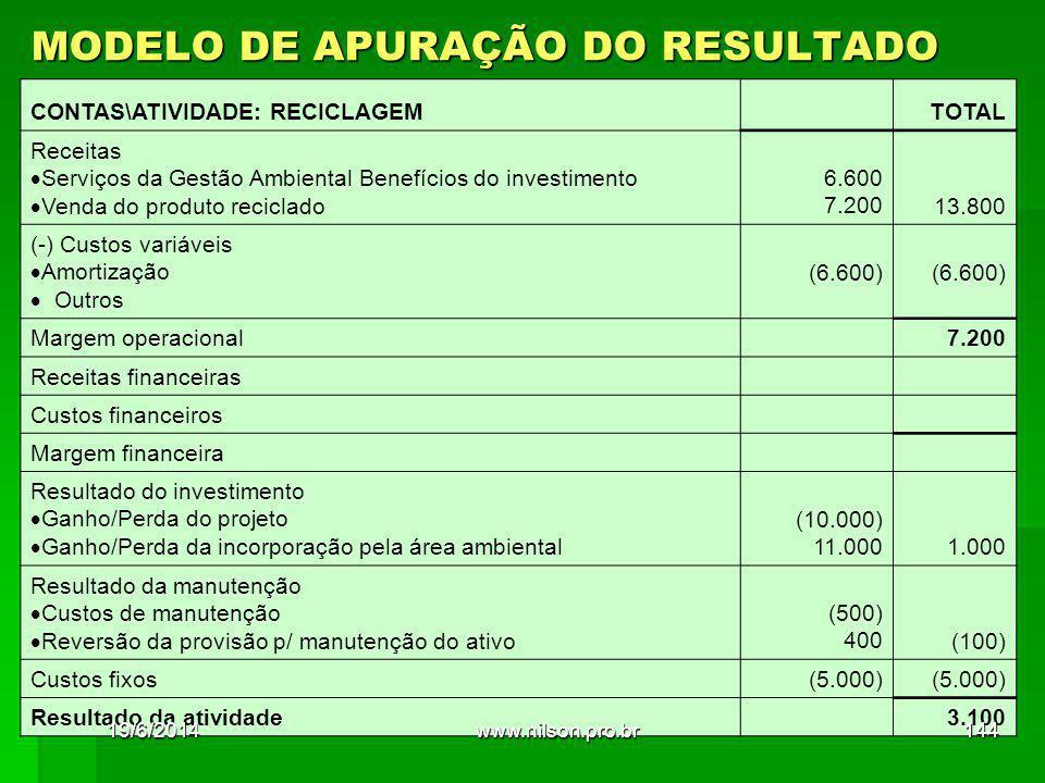 MODELO DE APURAÇÃO DO RESULTADO CONTAS\ATIVIDADE: RECICLAGEM TOTAL Receitas  Serviços da Gestão Ambiental Benefícios do investimento  Venda do produto reciclado 6.600 7.20013.800 (-) Custos variáveis  Amortização  Outros (6.600) (6.600) Margem operacional 7.200 Receitas financeiras Custos financeiros Margem financeira Resultado do investimento  Ganho/Perda do projeto  Ganho/Perda da incorporação pela área ambiental (10.000) 11.0001.000 Resultado da manutenção  Custos de manutenção  Reversão da provisão p/ manutenção do ativo (500) 400(100) Custos fixos(5.000) Resultado da atividade 3.100 19/6/2014144www.nilson.pro.br