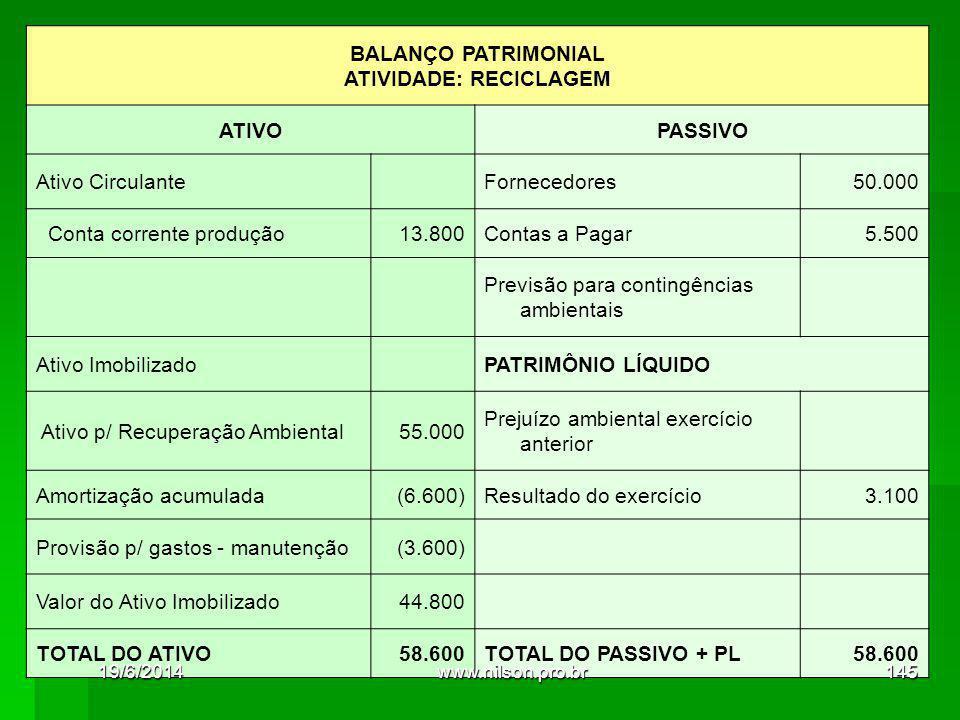BALANÇO PATRIMONIAL ATIVIDADE: RECICLAGEM ATIVOPASSIVO Ativo Circulante Fornecedores50.000 Conta corrente produção13.800Contas a Pagar5.500 Previsão para contingências ambientais Ativo Imobilizado PATRIMÔNIO LÍQUIDO Ativo p/ Recuperação Ambiental55.000 Prejuízo ambiental exercício anterior Amortização acumulada(6.600)Resultado do exercício3.100 Provisão p/ gastos - manutenção(3.600) Valor do Ativo Imobilizado44.800 TOTAL DO ATIVO58.600TOTAL DO PASSIVO + PL58.600 19/6/2014145www.nilson.pro.br