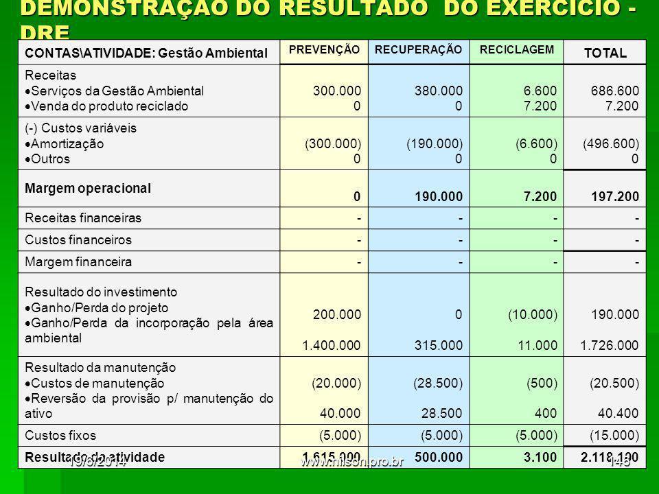 DEMONSTRAÇÃO DO RESULTADO DO EXERCÍCIO - DRE CONTAS\ATIVIDADE: Gestão Ambiental PREVENÇÃORECUPERAÇÃORECICLAGEM TOTAL Receitas  Serviços da Gestão Ambiental  Venda do produto reciclado 300.000 0 380.000 0 6.600 7.200 686.600 7.200 (-) Custos variáveis  Amortização  Outros (300.000) 0 (190.000) 0 (6.600) 0 (496.600) 0 Margem operacional 0 190.000 7.200 197.200 Receitas financeiras---- Custos financeiros---- Margem financeira---- Resultado do investimento  Ganho/Perda do projeto  Ganho/Perda da incorporação pela área ambiental 200.000 1.400.000 0 315.000 (10.000) 11.000 190.000 1.726.000 Resultado da manutenção  Custos de manutenção  Reversão da provisão p/ manutenção do ativo (20.000) 40.000 (28.500) 28.500 (500) 400 (20.500) 40.400 Custos fixos(5.000) (15.000) Resultado da atividade1.615.000500.0003.1002.118.100 19/6/2014146www.nilson.pro.br