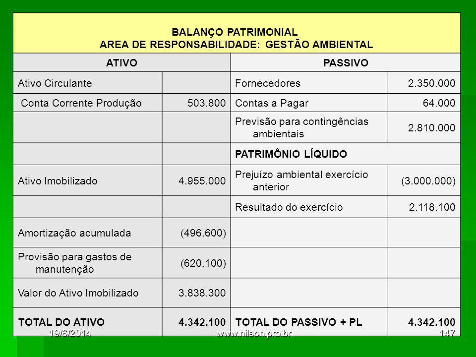 BALANÇO PATRIMONIAL AREA DE RESPONSABILIDADE: GESTÃO AMBIENTAL ATIVOPASSIVO Ativo Circulante Fornecedores2.350.000 Conta Corrente Produção503.800Contas a Pagar64.000 Previsão para contingências ambientais 2.810.000 PATRIMÔNIO LÍQUIDO Ativo Imobilizado4.955.000 Prejuízo ambiental exercício anterior (3.000.000) Resultado do exercício2.118.100 Amortização acumulada(496.600) Provisão para gastos de manutenção (620.100) Valor do Ativo Imobilizado3.838.300 TOTAL DO ATIVO4.342.100TOTAL DO PASSIVO + PL4.342.100 19/6/2014147www.nilson.pro.br