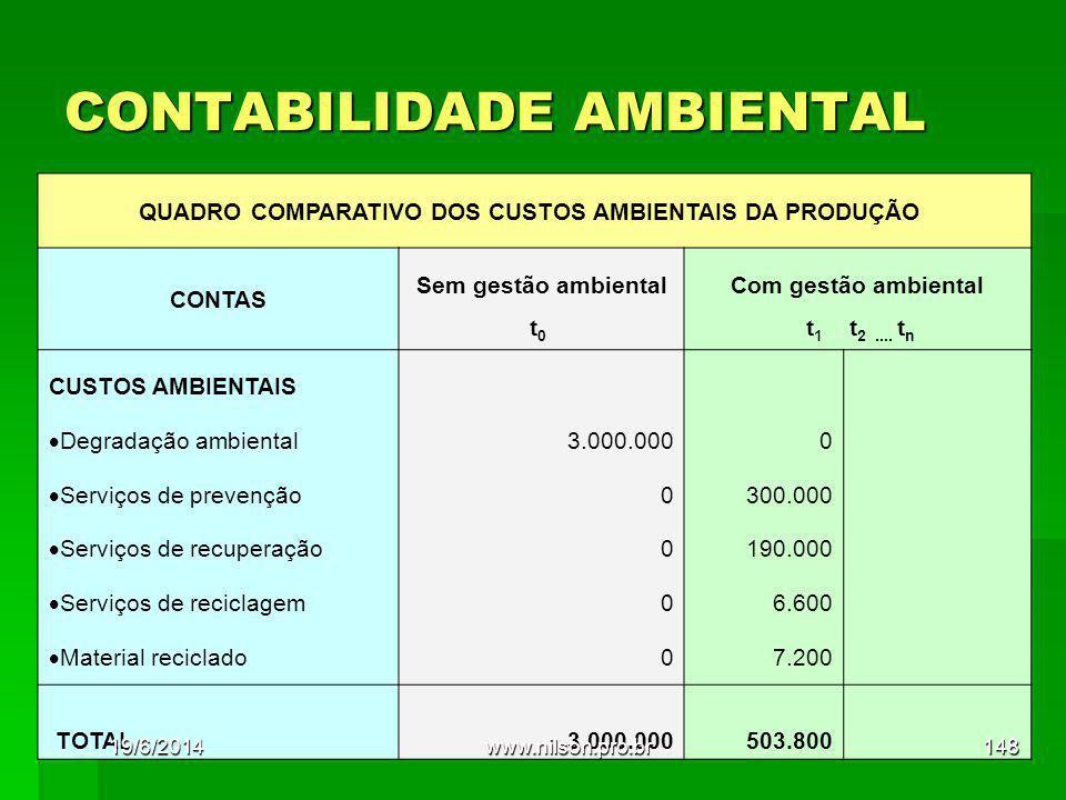 CONTABILIDADE AMBIENTAL QUADRO COMPARATIVO DOS CUSTOS AMBIENTAIS DA PRODUÇÃO CONTAS Sem gestão ambiental t 0 Com gestão ambiental t 1 t 2.... t n CUST
