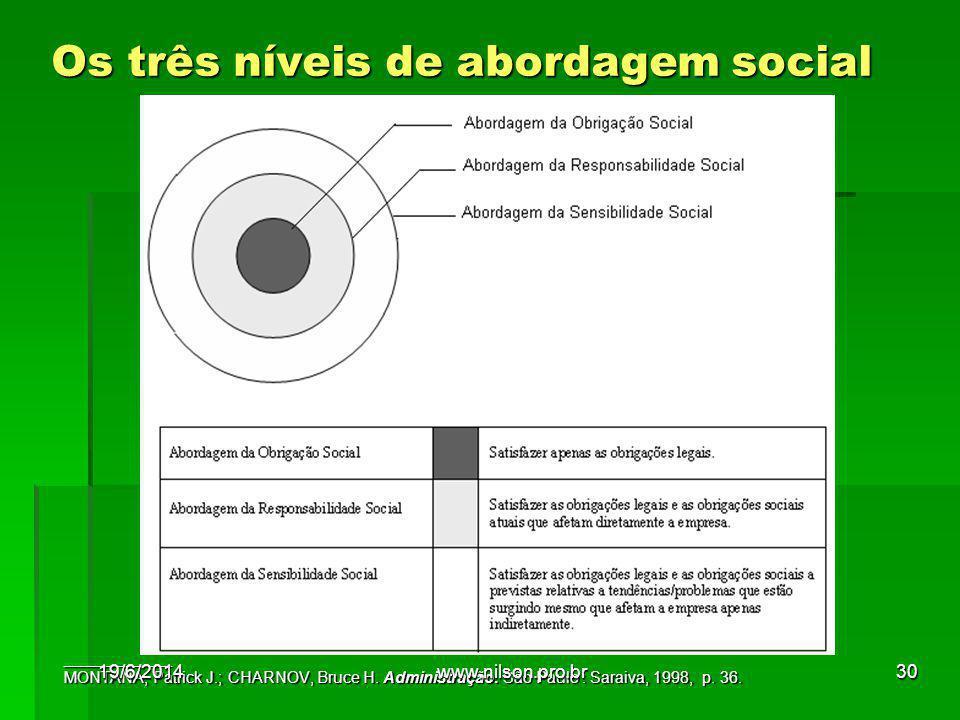 Os três níveis de abordagem social ____________ MONTANA, Patrick J.; CHARNOV, Bruce H. Administração. São Paulo : Saraiva, 1998, p. 36. 19/6/201430www
