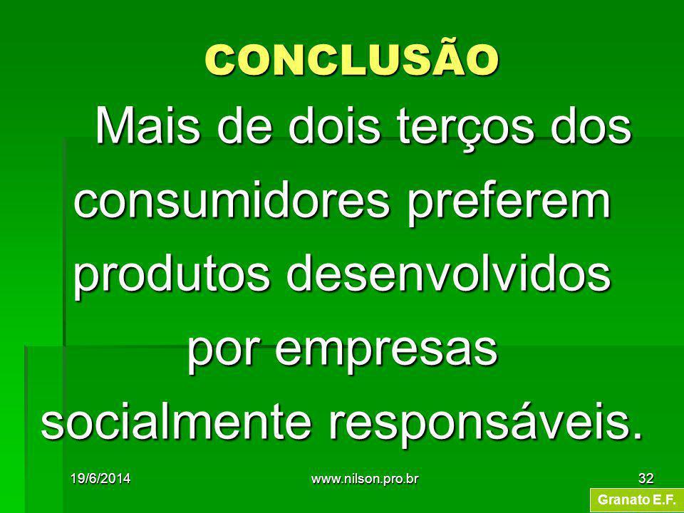 Mais de dois terços dos Mais de dois terços dos consumidores preferem produtos desenvolvidos por empresas socialmente responsáveis. Granato E.F. CONCL