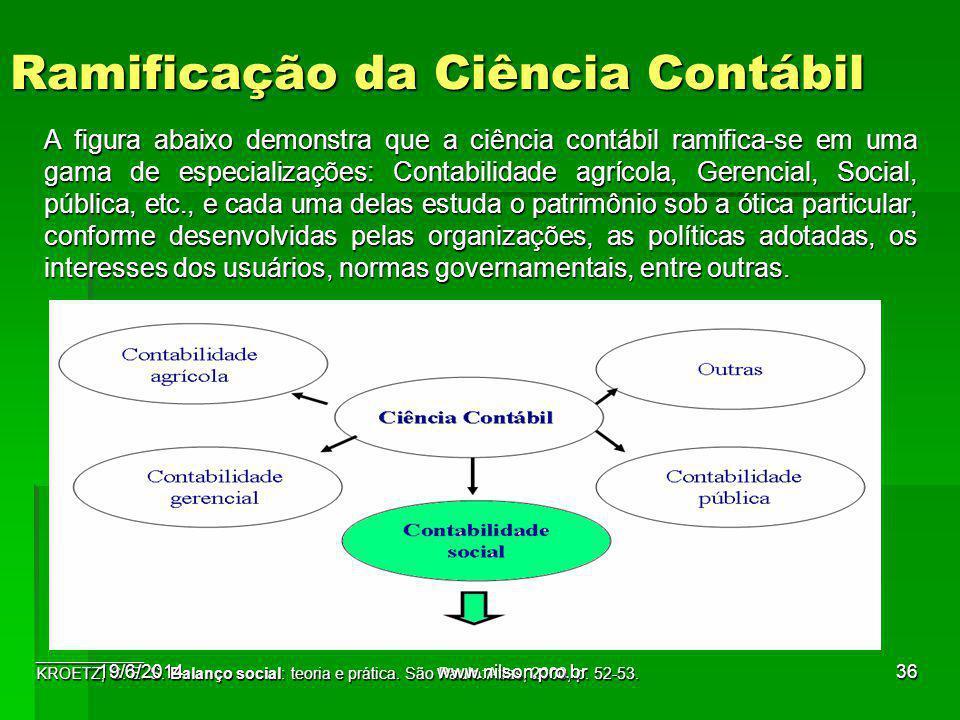 Ramificação da Ciência Contábil ____________ KROETZ, C. E. S. Balanço social: teoria e prática. São Paulo: Atlas, 2000, p. 52-53. A figura abaixo demo