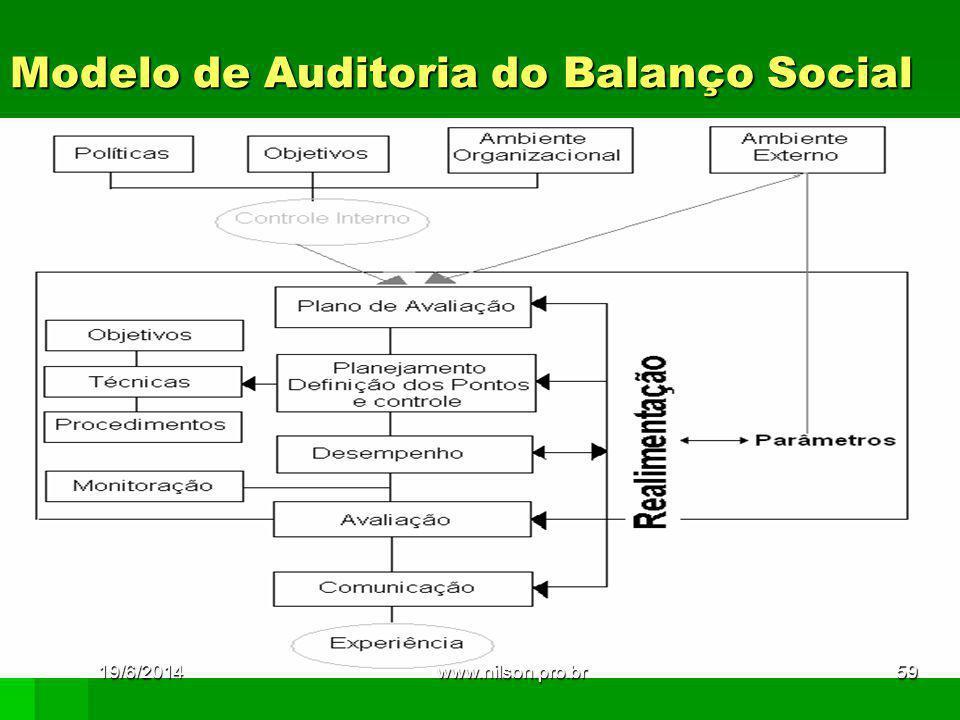 Modelo de Auditoria do Balanço Social 19/6/201459www.nilson.pro.br
