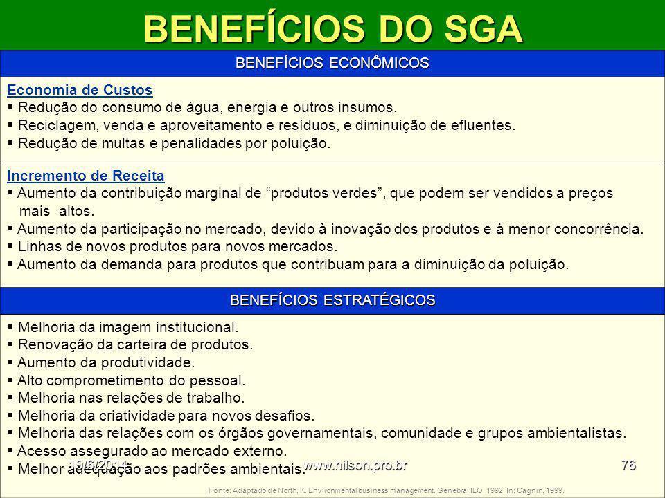BENEFÍCIOS DO SGA BENEFÍCIOS ECONÔMICOS Economia de Custos  Redução do consumo de água, energia e outros insumos.