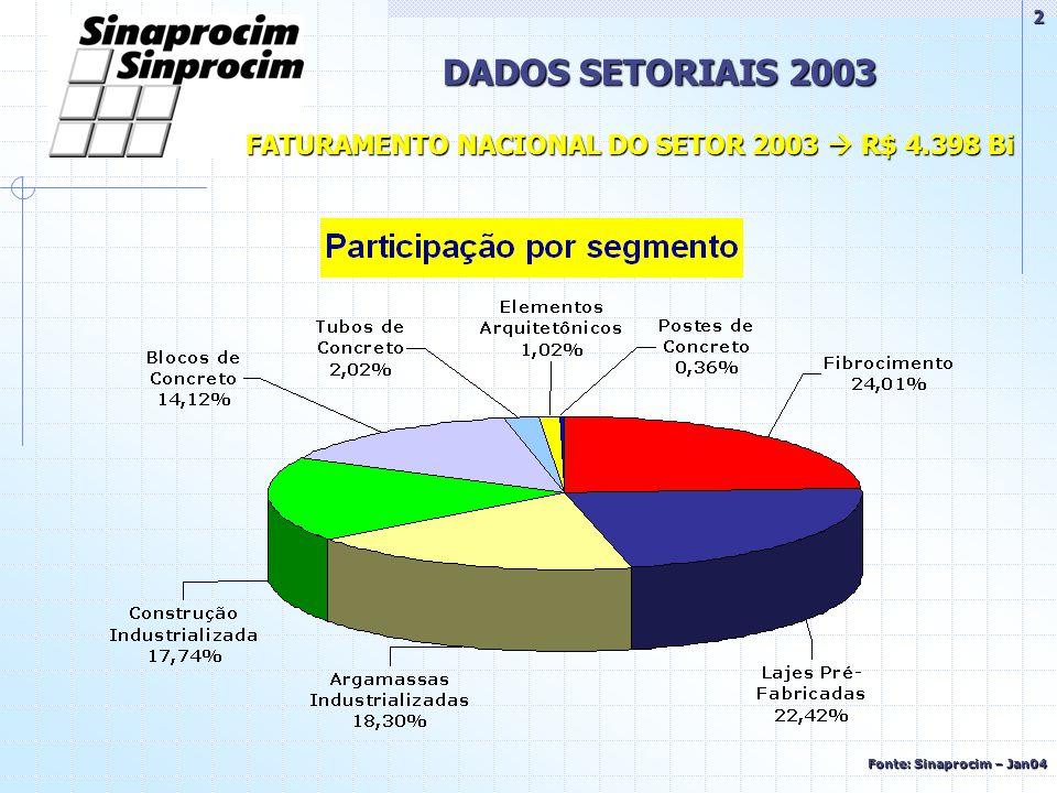 FATURAMENTO NACIONAL DO SETOR 2003  R$ 4.398 Bi DADOS SETORIAIS 2003 Fonte: Sinaprocim – Jan04 2