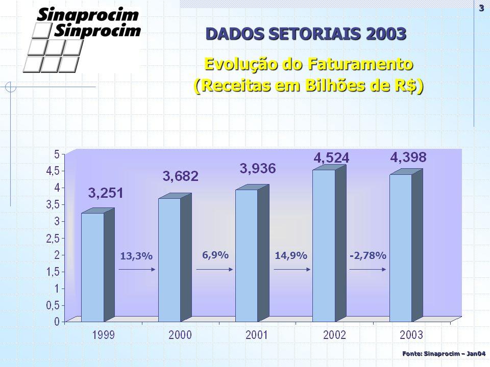 DADOS SETORIAIS 2003 13,3% 6,9% 14,9%-2,78% Evolução do Faturamento (Receitas em Bilhões de R$) Fonte: Sinaprocim – Jan04 3