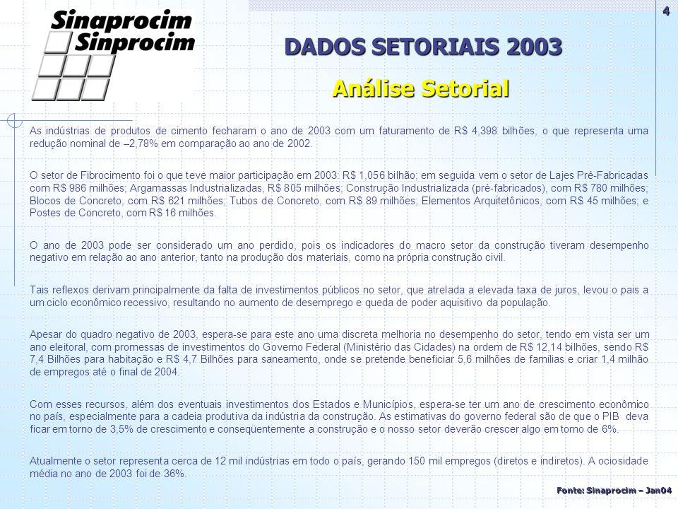 DADOS SETORIAIS 2003 Fonte: Sinaprocim – Jan04 Análise Setorial As indústrias de produtos de cimento fecharam o ano de 2003 com um faturamento de R$ 4,398 bilhões, o que representa uma redução nominal de –2,78% em comparação ao ano de 2002.