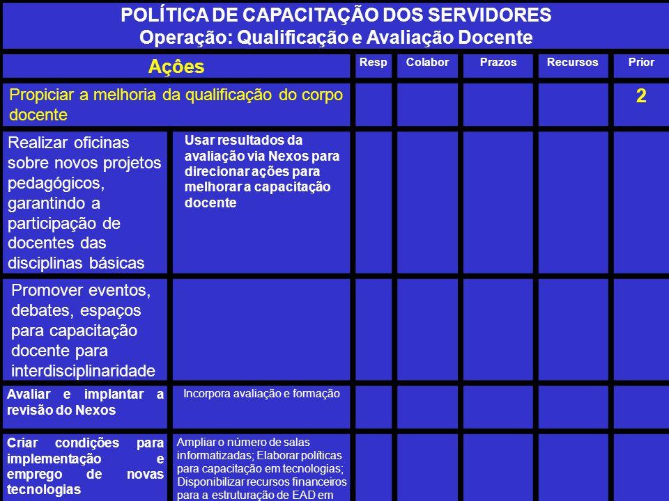 SPDI 27 POLÍTICA DE CAPACITAÇÃO DOS SERVIDORES Operação: Qualificação e Avaliação Docente Açôes RespColaborPrazosRecursosPrior Propiciar a melhoria da