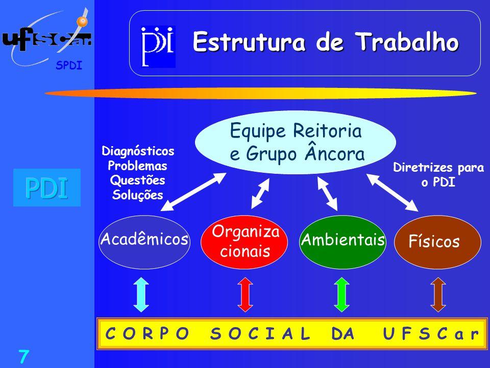 SPDI 7 Estrutura de Trabalho Estrutura de Trabalho Diagnósticos Problemas Questões Soluções Diretrizes para o PDI Equipe Reitoria e Grupo Âncora Acadê