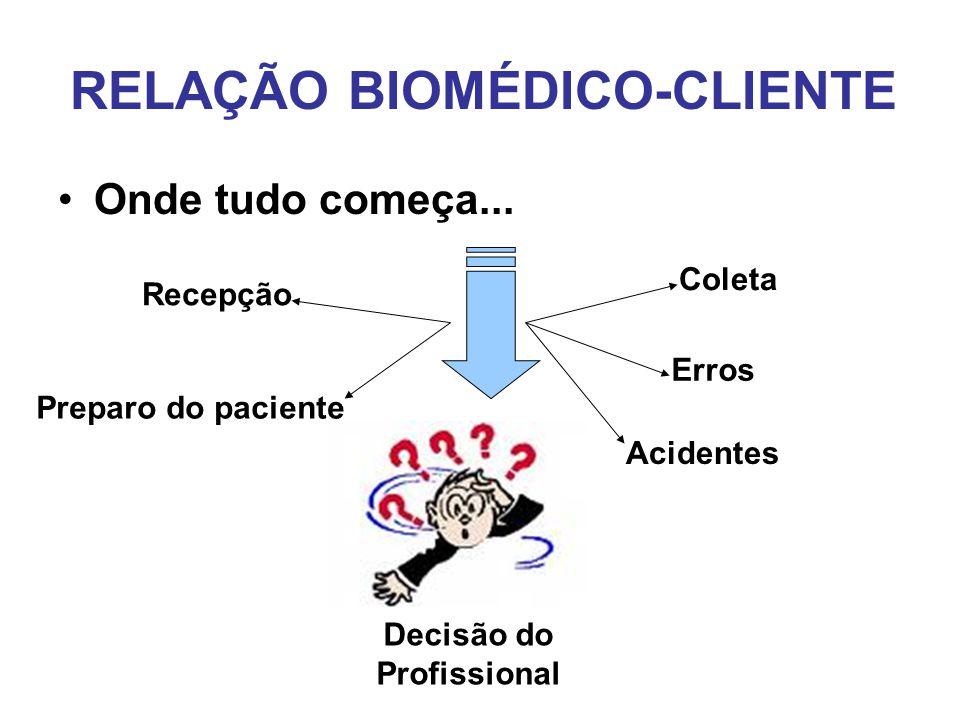 RELAÇÃO BIOMÉDICO-CLIENTE •Onde tudo começa... Decisão do Profissional Coleta Recepção Preparo do paciente Erros Acidentes