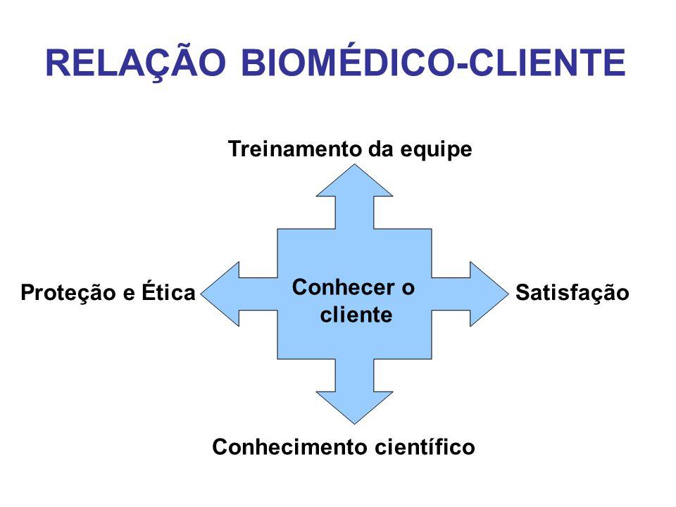 RELAÇÃO BIOMÉDICO-CLIENTE Conhecer o cliente SatisfaçãoProteção e Ética Treinamento da equipe Conhecimento científico