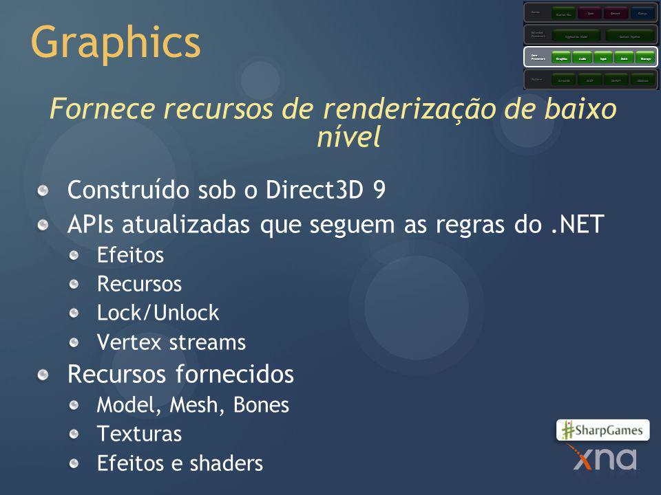 Graphics Fornece recursos de renderização de baixo nível Construído sob o Direct3D 9 APIs atualizadas que seguem as regras do.NET Efeitos Recursos Lock/Unlock Vertex streams Recursos fornecidos Model, Mesh, Bones Texturas Efeitos e shaders Platform CoreFramework ExtendedFramework Games XACTXINPUTXContentDirect3D GraphicsAudioInputMathStorage Application Model Content Pipeline Starter Kits CodeContent Comps