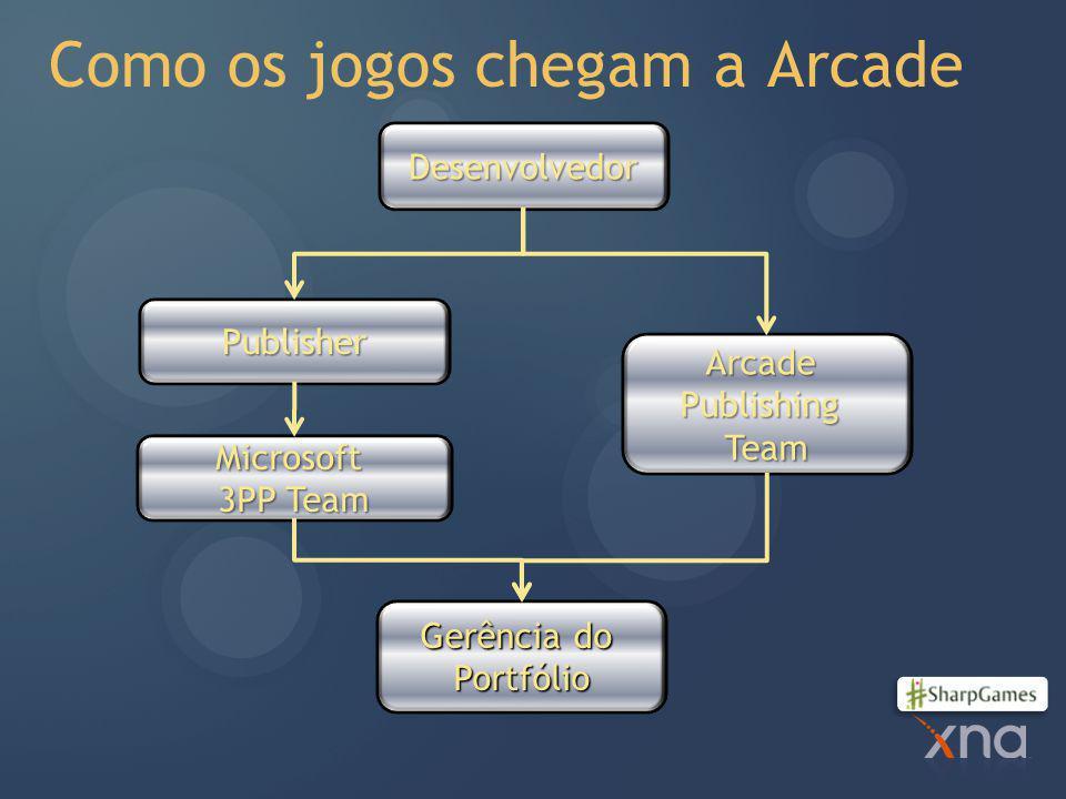 Como os jogos chegam a Arcade Desenvolvedor Publisher ArcadePublishingTeam Gerência do Portfólio Microsoft 3PP Team