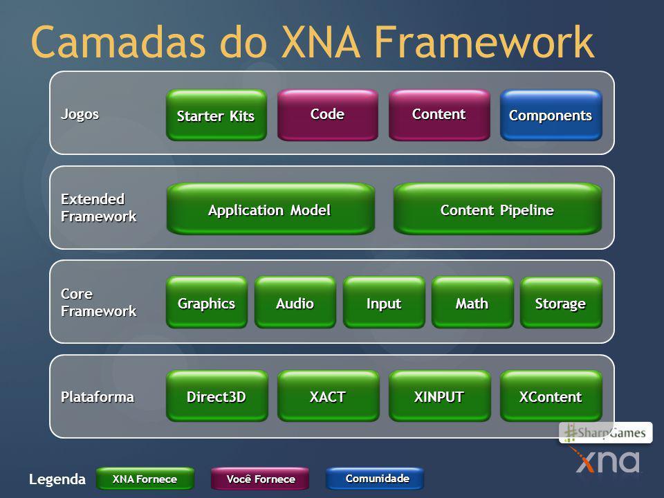 Camadas do XNA Framework Plataforma CoreFramework ExtendedFramework Jogos XACTXINPUTXContent Direct3D GraphicsAudioInputMath Storage Application Model Content Pipeline Starter Kits CodeContent Components Legenda XNA Fornece Você Fornece Comunidade