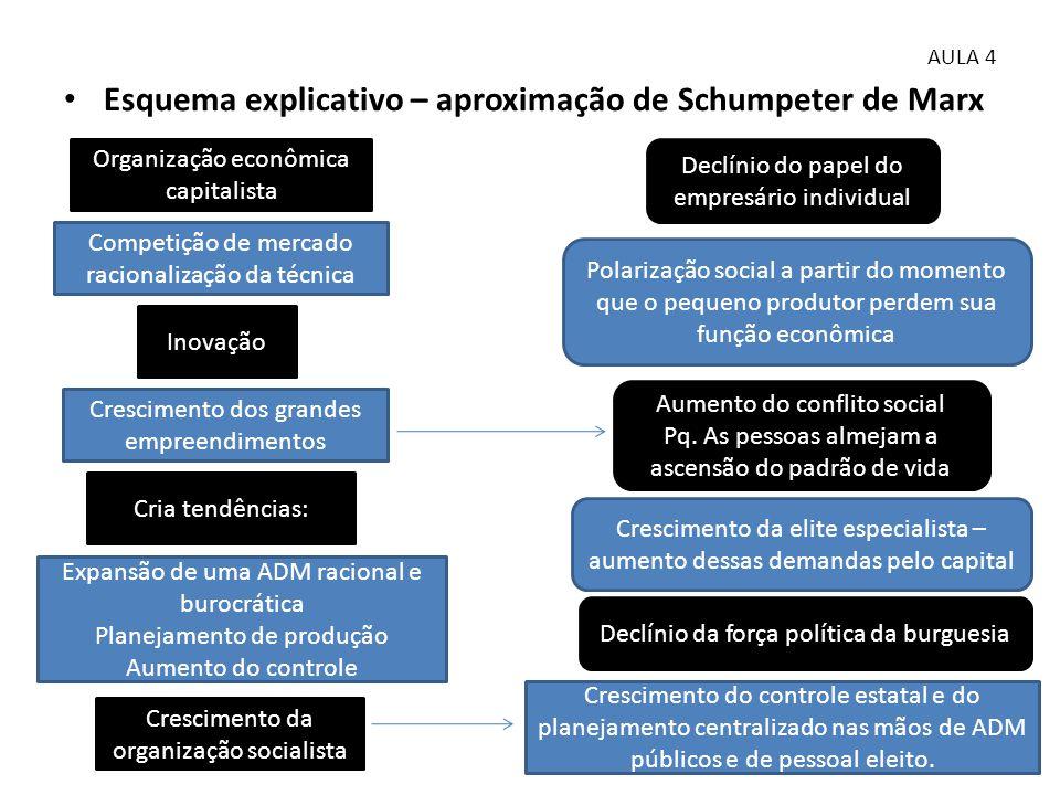 • Esquema explicativo – aproximação de Schumpeter de Marx AULA 4 Organização econômica capitalista Competição de mercado racionalização da técnica Ino