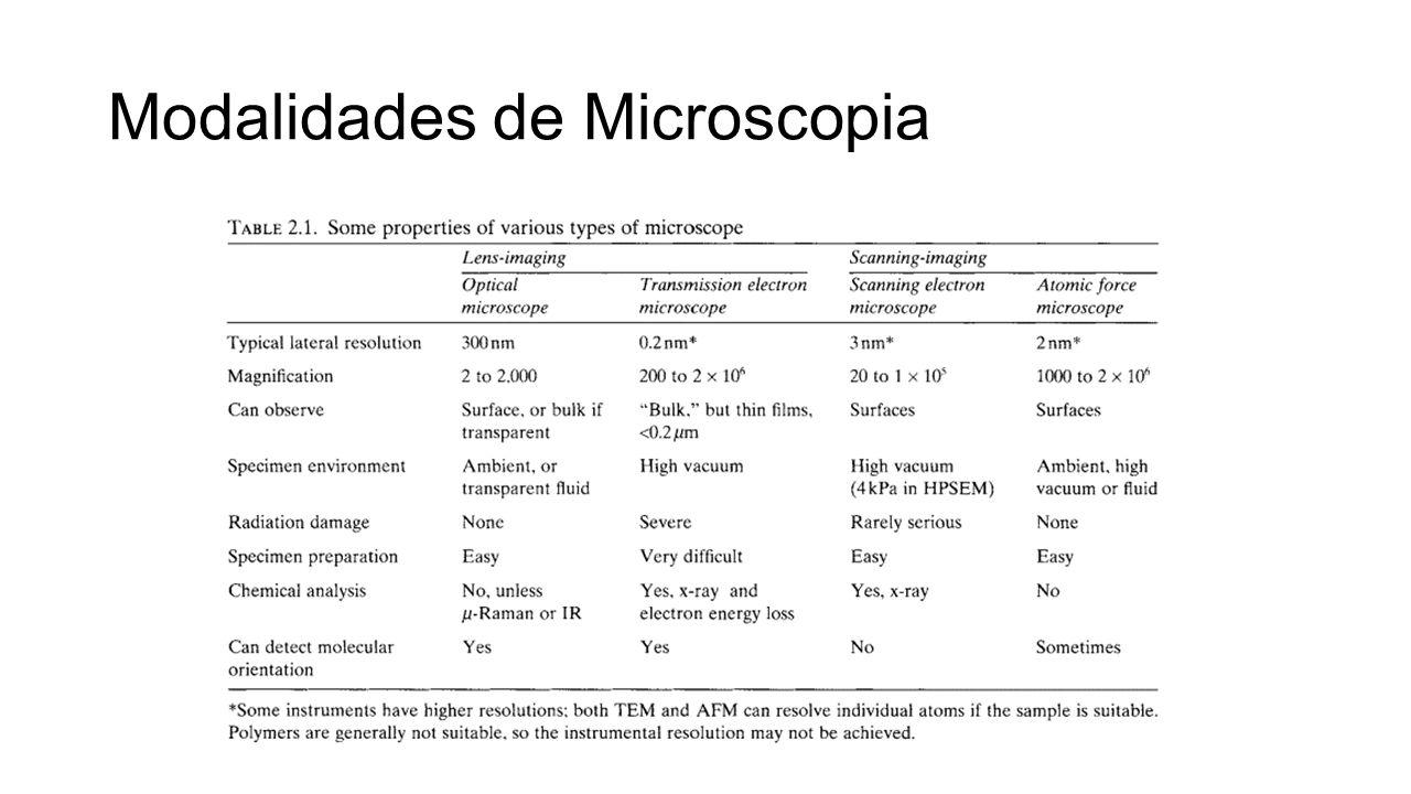 Modalidades de Microscopia