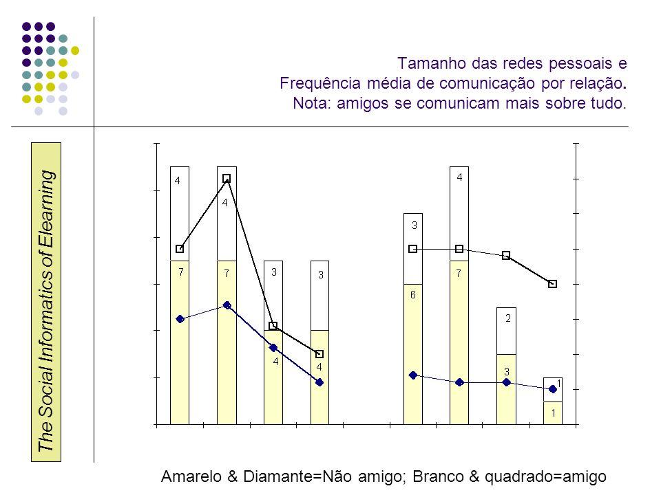 The Social Informatics of Elearning Tamanho das redes pessoais e Frequência média de comunicação por relação.