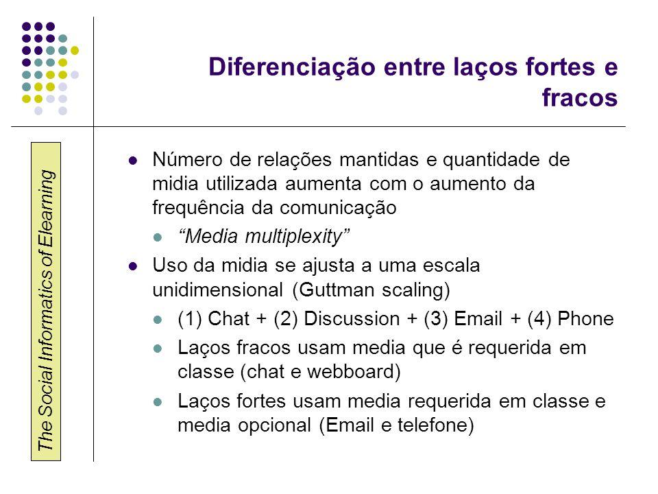 The Social Informatics of Elearning Diferenciação entre laços fortes e fracos  Número de relações mantidas e quantidade de midia utilizada aumenta com o aumento da frequência da comunicação  Media multiplexity  Uso da midia se ajusta a uma escala unidimensional (Guttman scaling)  (1) Chat + (2) Discussion + (3) Email + (4) Phone  Laços fracos usam media que é requerida em classe (chat e webboard)  Laços fortes usam media requerida em classe e media opcional (Email e telefone)