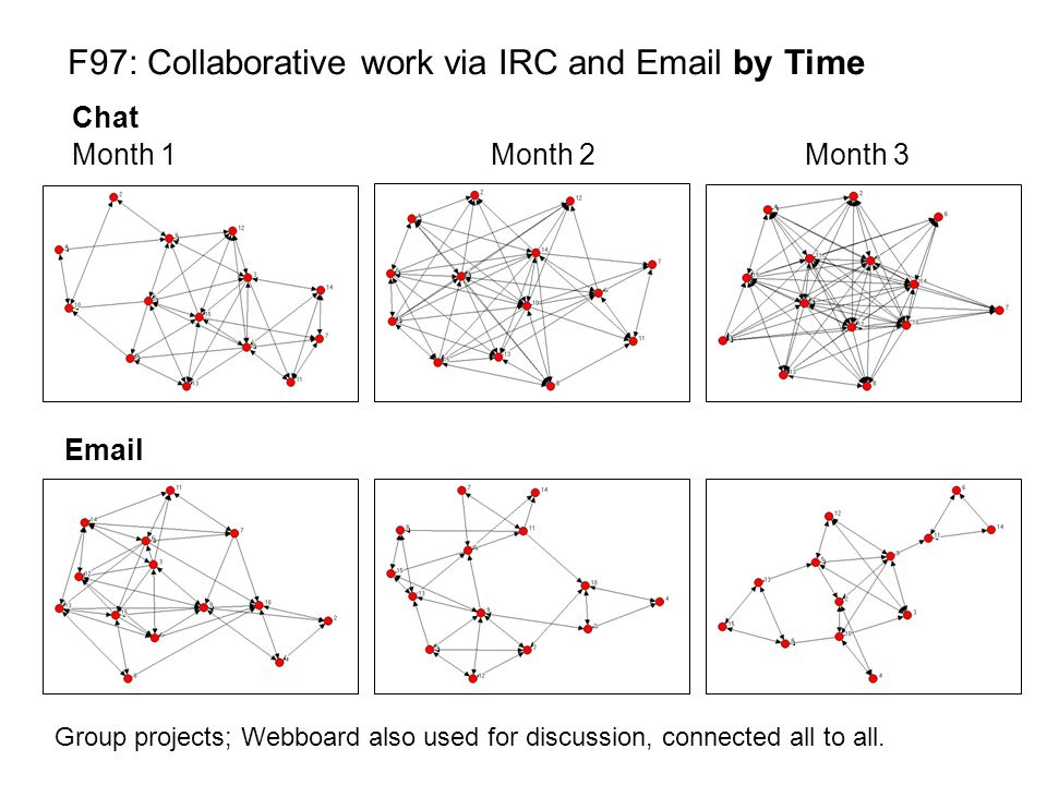 F97: Collaborative work via IRC and Email by Time Chat Email Group projects; Webboard also used for discussion, connected all to all. Month 1Month 2 M