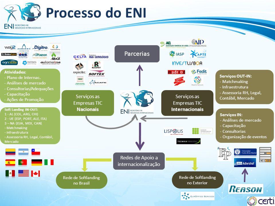Slide 4 Processo do ENI Serviços as Empresas TIC Nacionais Atividades: - Plano de Internac. - Análises de mercado - Consultorias/Adequações - Capacita
