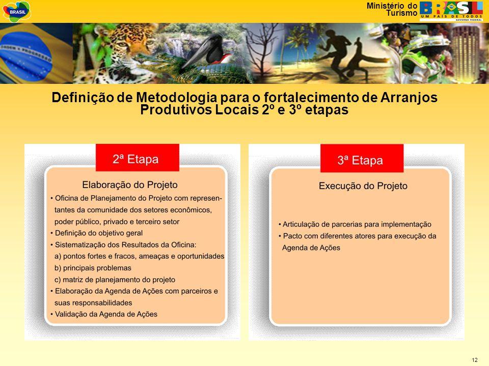 Ministério do Turismo 12 Definição de Metodologia para o fortalecimento de Arranjos Produtivos Locais 2º e 3º etapas